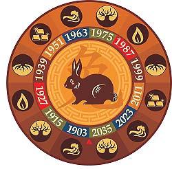 Китайский гороскоп на 2015 год для кота