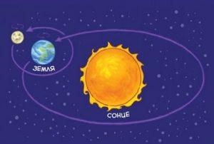 солнце, земля, космос, астрономия, небо, планеты, звезды