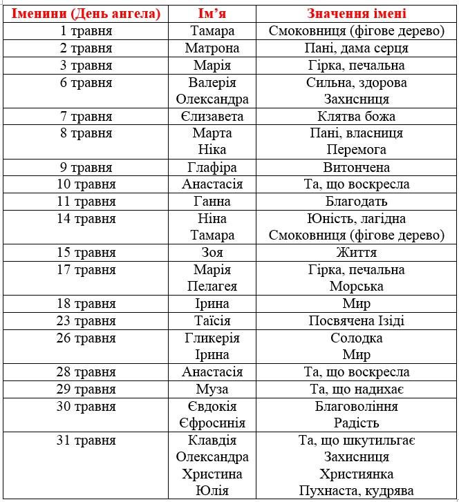 таблиця травень імена дівчатка